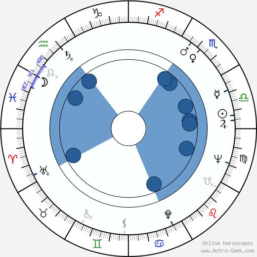 Ben Cooper wikipedia, horoscope, astrology, instagram