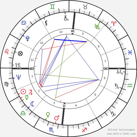 Christian Bourgois astro natal birth chart, Christian Bourgois horoscope, astrology