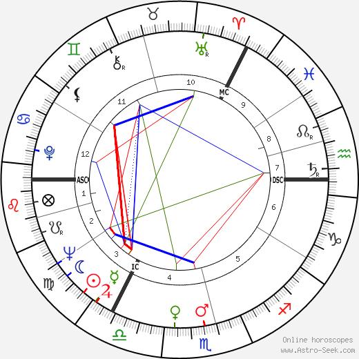 David McCallum tema natale, oroscopo, David McCallum oroscopi gratuiti, astrologia