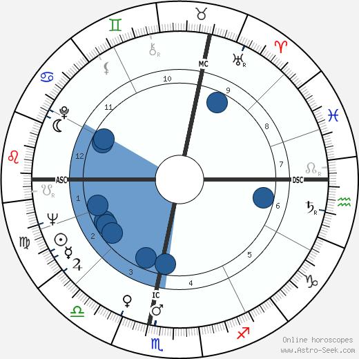 Gérard Pilet wikipedia, horoscope, astrology, instagram