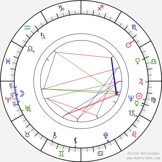 Gita Hall день рождения гороскоп, Gita Hall Натальная карта онлайн