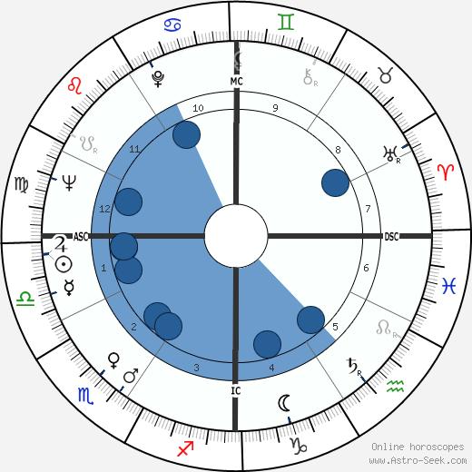 Greg Morris wikipedia, horoscope, astrology, instagram