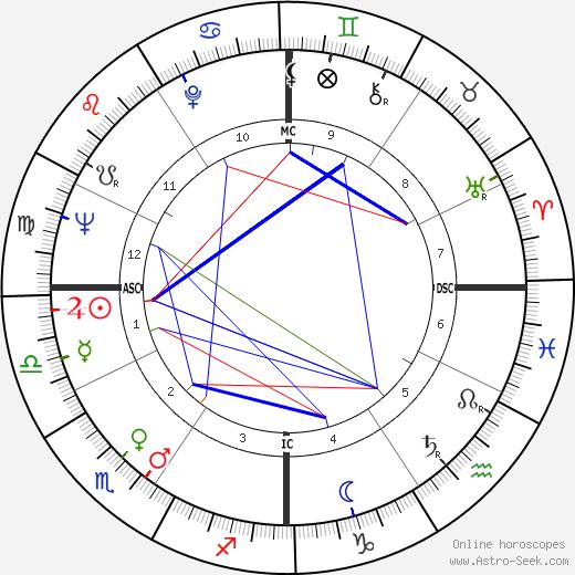 Greg Morris tema natale, oroscopo, Greg Morris oroscopi gratuiti, astrologia