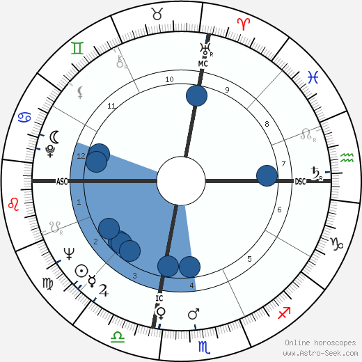 Harve Presnell horoscope, astrology, sign, zodiac, date of birth, instagram