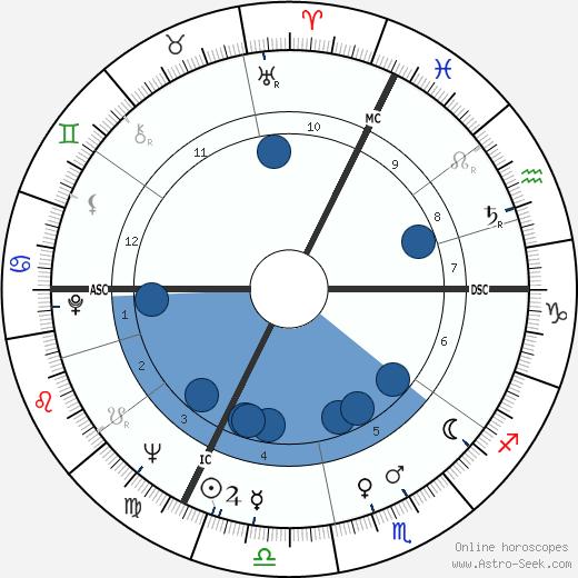 Henri Gaudin wikipedia, horoscope, astrology, instagram