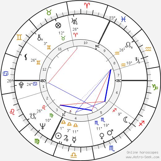 Henri Gaudin birth chart, biography, wikipedia 2019, 2020