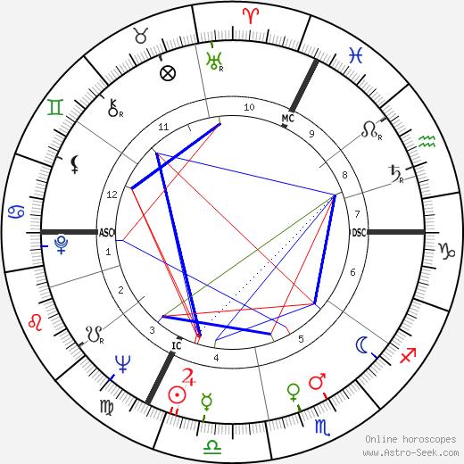 Henri Gaudin birth chart, Henri Gaudin astro natal horoscope, astrology