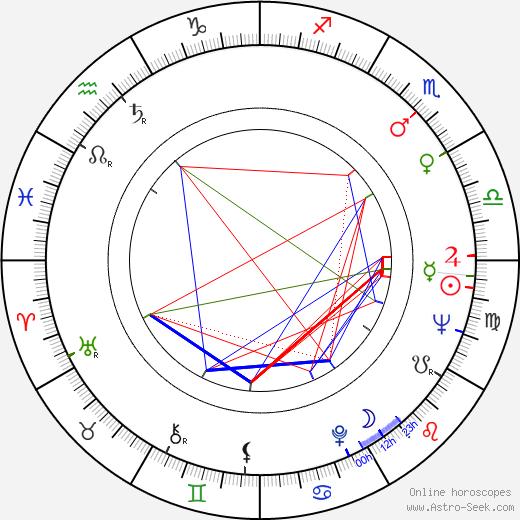 Henry Darrow birth chart, Henry Darrow astro natal horoscope, astrology