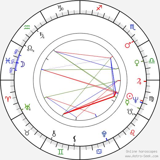 Imre Mécs birth chart, Imre Mécs astro natal horoscope, astrology