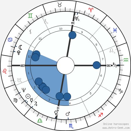 Ingo Swann wikipedia, horoscope, astrology, instagram