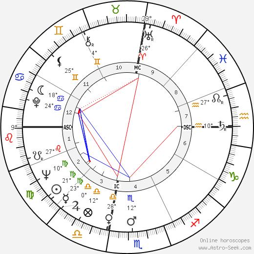 Ingo Swann birth chart, biography, wikipedia 2018, 2019