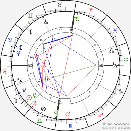 Ingo Swann astro natal birth chart, Ingo Swann horoscope, astrology