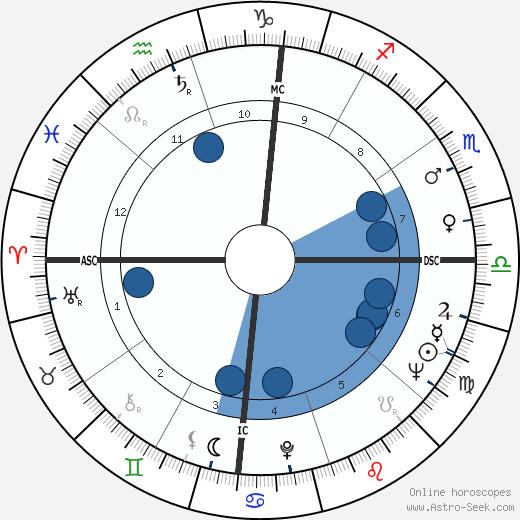 Jewel Akens wikipedia, horoscope, astrology, instagram