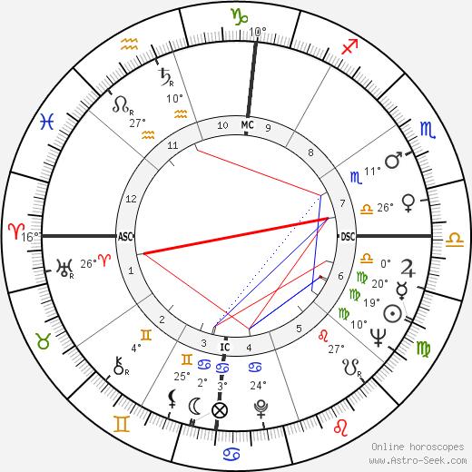 Jewel Akens birth chart, biography, wikipedia 2018, 2019