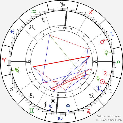 Jewel Akens astro natal birth chart, Jewel Akens horoscope, astrology