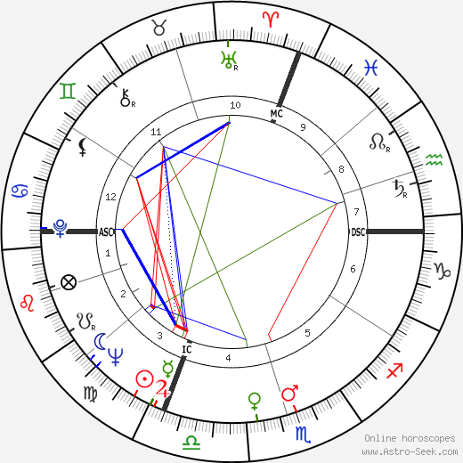 Jimmy Rodgers astro natal birth chart, Jimmy Rodgers horoscope, astrology