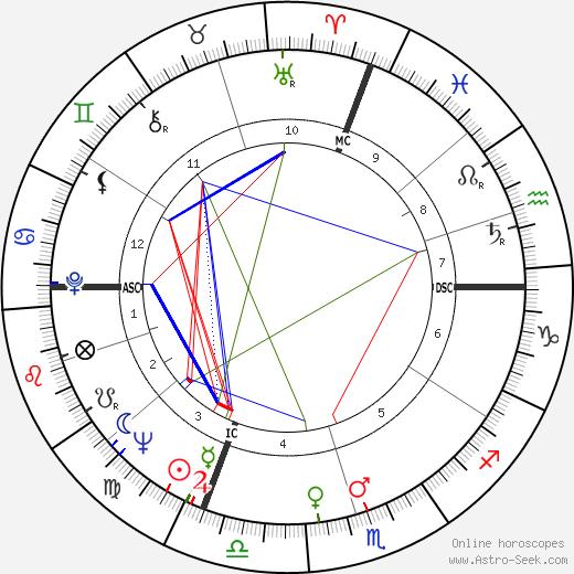 Jimmy Rodgers tema natale, oroscopo, Jimmy Rodgers oroscopi gratuiti, astrologia