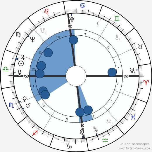 Joe Benton wikipedia, horoscope, astrology, instagram
