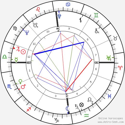 Joe Benton день рождения гороскоп, Joe Benton Натальная карта онлайн