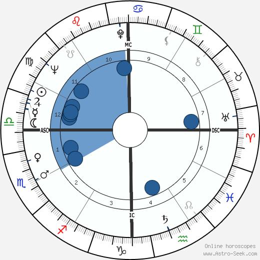 Karen Sharpe wikipedia, horoscope, astrology, instagram