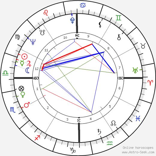 Karen Sharpe день рождения гороскоп, Karen Sharpe Натальная карта онлайн