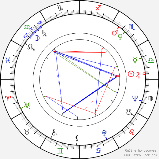 Miguel Madrid astro natal birth chart, Miguel Madrid horoscope, astrology
