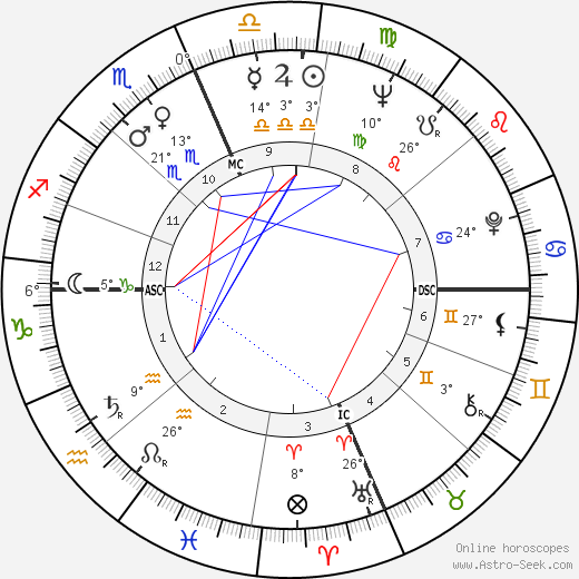 Roy Wright birth chart, biography, wikipedia 2019, 2020