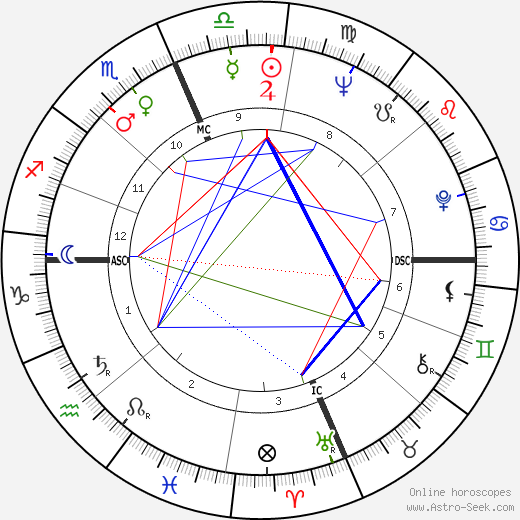 Roy Wright astro natal birth chart, Roy Wright horoscope, astrology