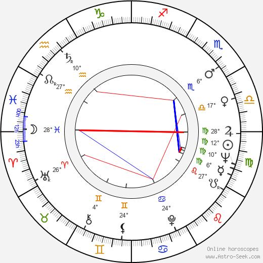 Susana Canales birth chart, biography, wikipedia 2019, 2020