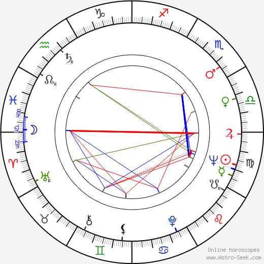 Susana Canales astro natal birth chart, Susana Canales horoscope, astrology