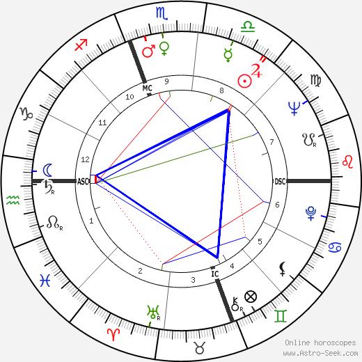 Sylvia Kars tema natale, oroscopo, Sylvia Kars oroscopi gratuiti, astrologia