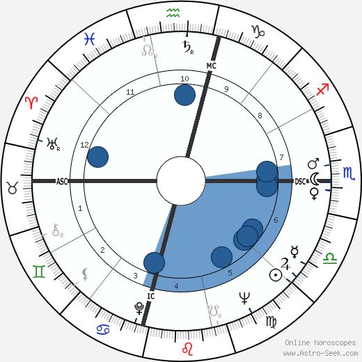 T. Cullen Davis wikipedia, horoscope, astrology, instagram