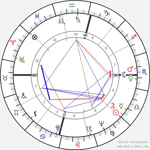 T. Cullen Davis день рождения гороскоп, T. Cullen Davis Натальная карта онлайн