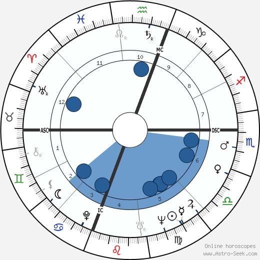 Tom Pierson wikipedia, horoscope, astrology, instagram