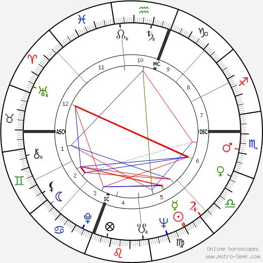 Tom Pierson день рождения гороскоп, Tom Pierson Натальная карта онлайн
