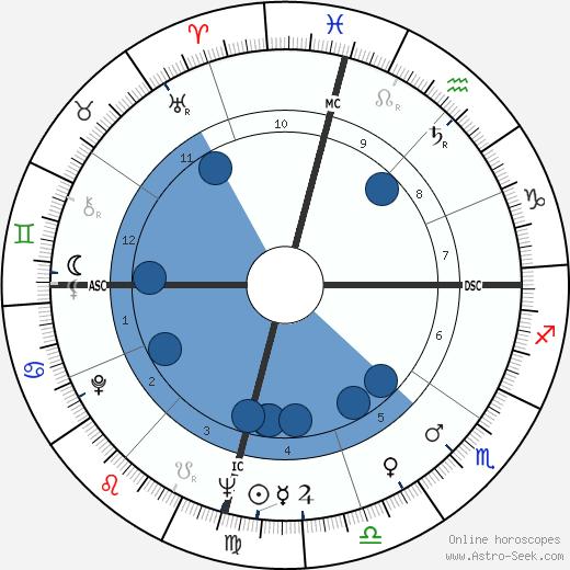Wally Armendarez wikipedia, horoscope, astrology, instagram