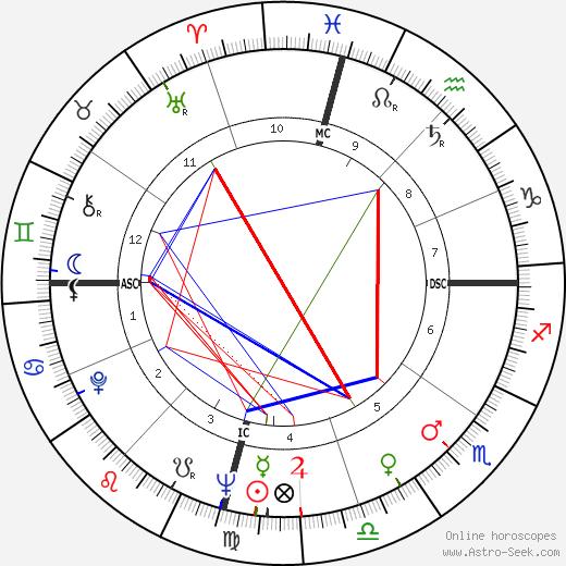 Wally Armendarez день рождения гороскоп, Wally Armendarez Натальная карта онлайн