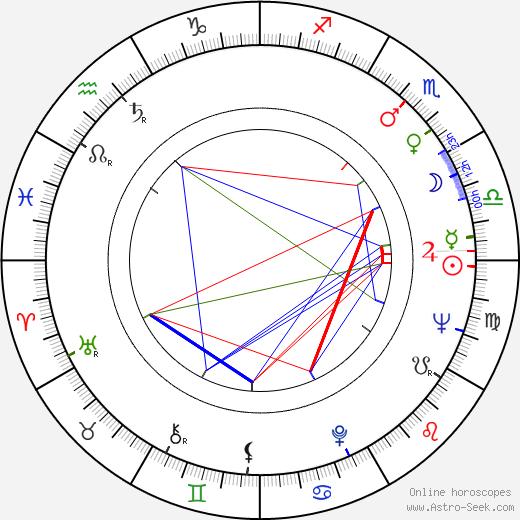 William F. Roemer день рождения гороскоп, William F. Roemer Натальная карта онлайн
