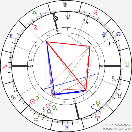 Ann Wedgeworth tema natale, oroscopo, Ann Wedgeworth oroscopi gratuiti, astrologia