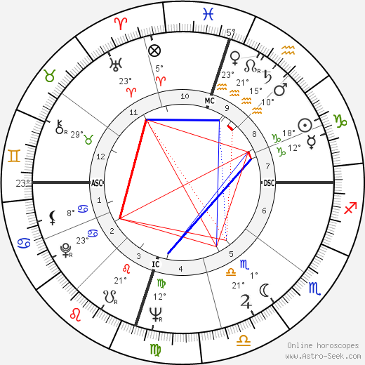 Bart Starr birth chart, biography, wikipedia 2018, 2019