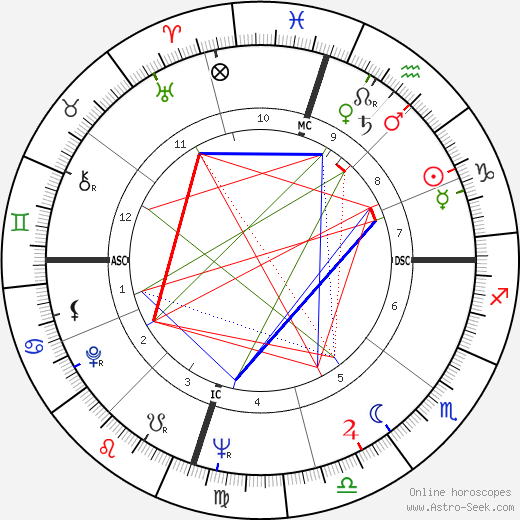 Bart Starr astro natal birth chart, Bart Starr horoscope, astrology