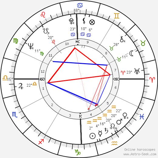 Bill Bixby birth chart, biography, wikipedia 2019, 2020