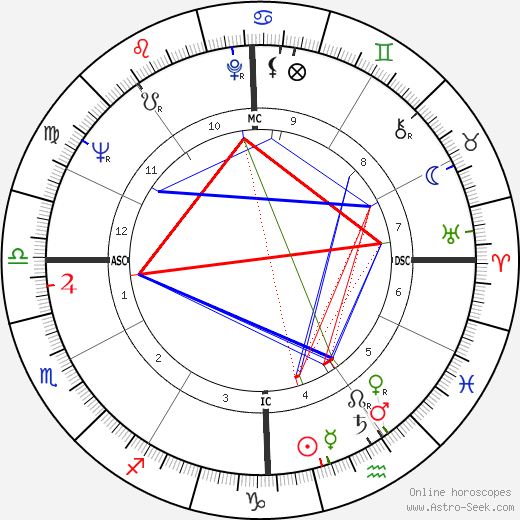 Bill Bixby birth chart, Bill Bixby astro natal horoscope, astrology