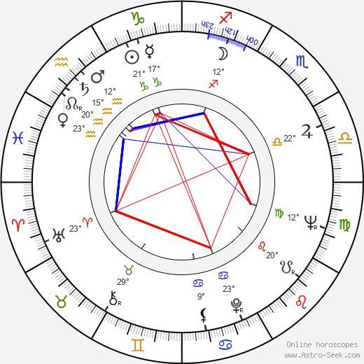 Bob Dishy birth chart, biography, wikipedia 2018, 2019