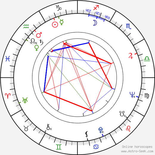 Bob Dishy astro natal birth chart, Bob Dishy horoscope, astrology