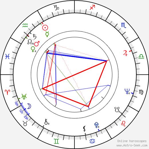 Bob Maroff birth chart, Bob Maroff astro natal horoscope, astrology