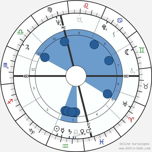 Bob Uecker wikipedia, horoscope, astrology, instagram