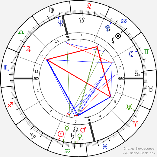 Bob Uecker tema natale, oroscopo, Bob Uecker oroscopi gratuiti, astrologia