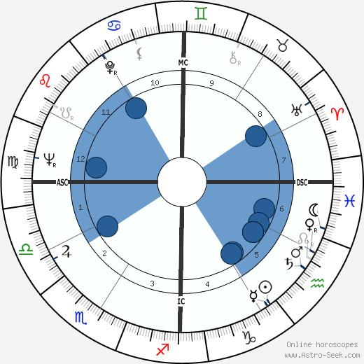 Cedar Walton wikipedia, horoscope, astrology, instagram