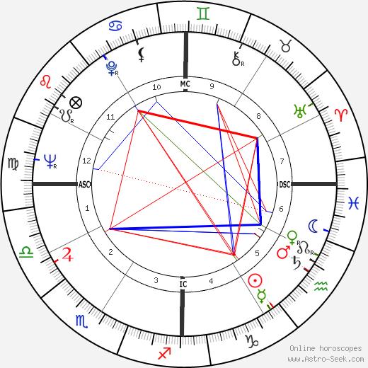 Cedar Walton astro natal birth chart, Cedar Walton horoscope, astrology